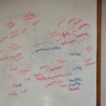 CommunicationBrainstorming